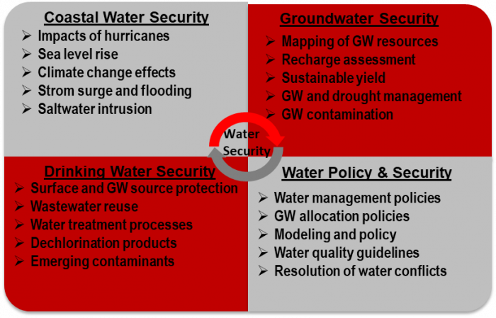 Coastal Water Security - Impacts of hurricanes, Sea level rise, Climiate change effects, strom surge and flooding, and Saltwater intrusion Groundwater Security - Mappping of GW resources, recharge assessment, sustainable yiled, GW and drought Management and GW contamination. Drinking water security - surface and GW source protection, wasterwater reuse, water treatment processes, dechlorination products and emerging contaminants. Water policy and security - water management policies, gw allocation policies, modeling and policy, water quality guidelines and resolution of water conflicts